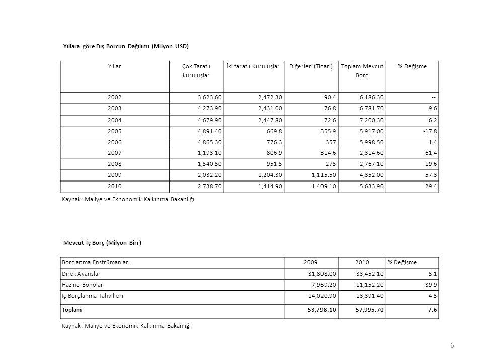 Yıllara göre Dış Borcun Dağılımı (Milyon USD)
