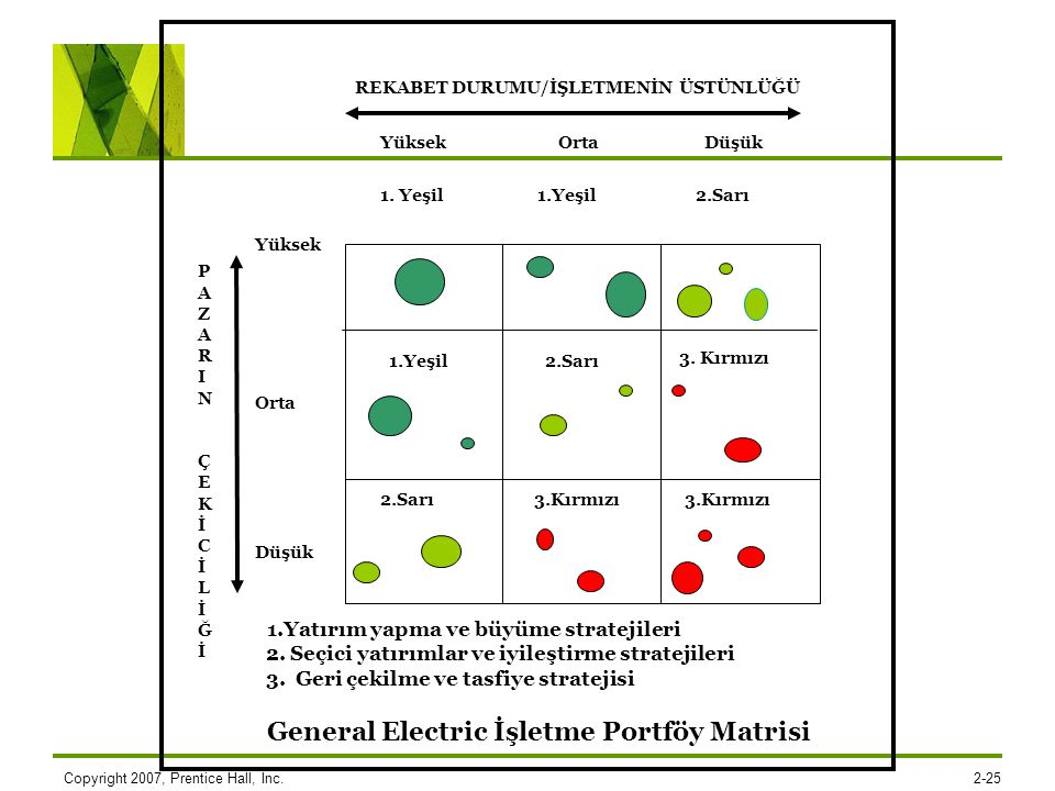 General Electric İşletme Portföy Matrisi