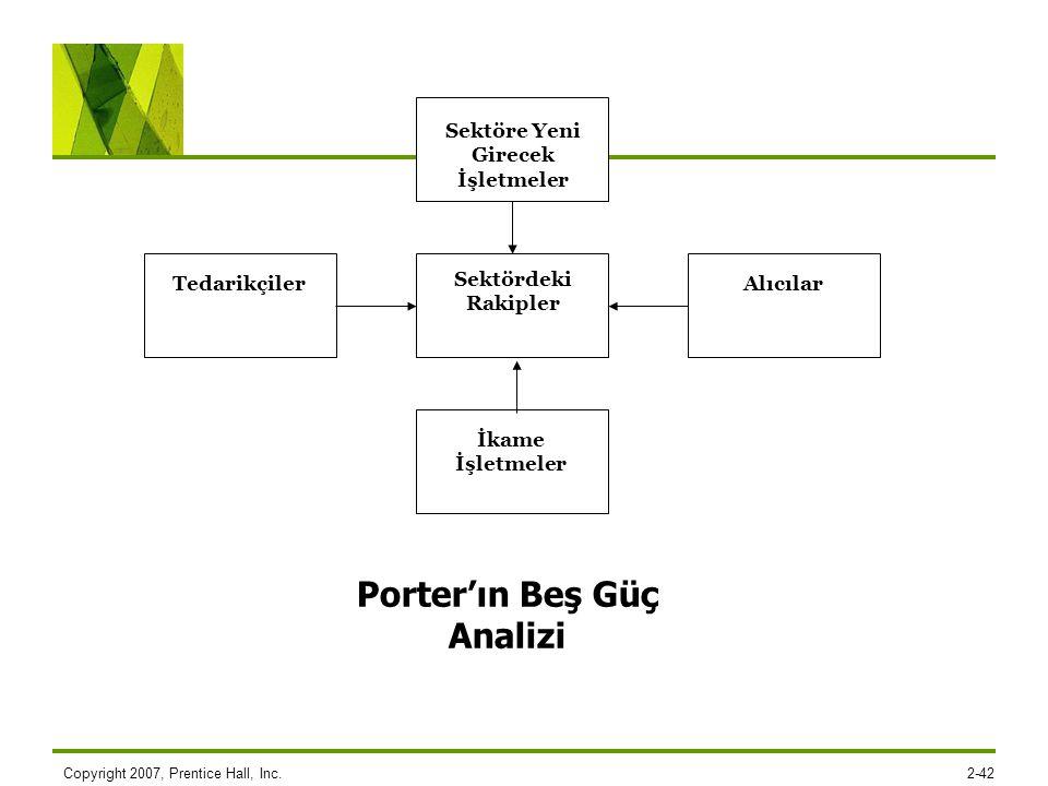 Sektöre Yeni Girecek İşletmeler Porter'ın Beş Güç Analizi