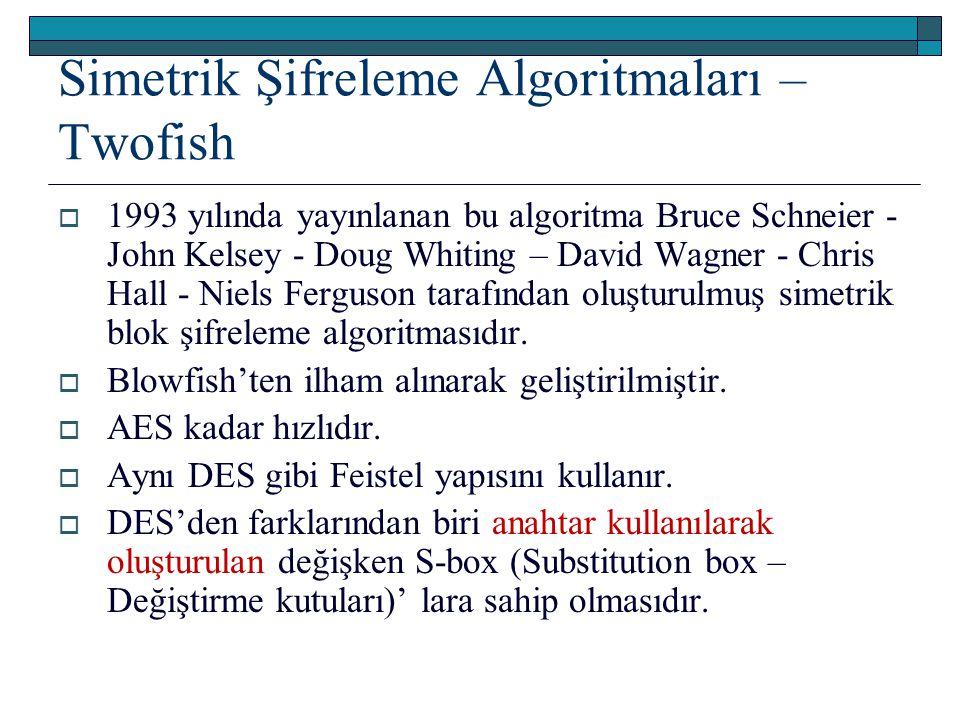 Simetrik Şifreleme Algoritmaları – Twofish