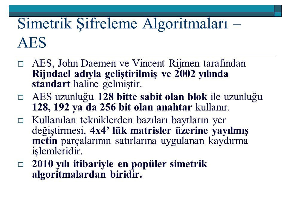 Simetrik Şifreleme Algoritmaları – AES