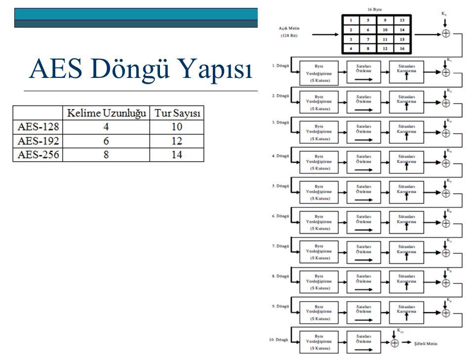 AES Döngü Yapısı