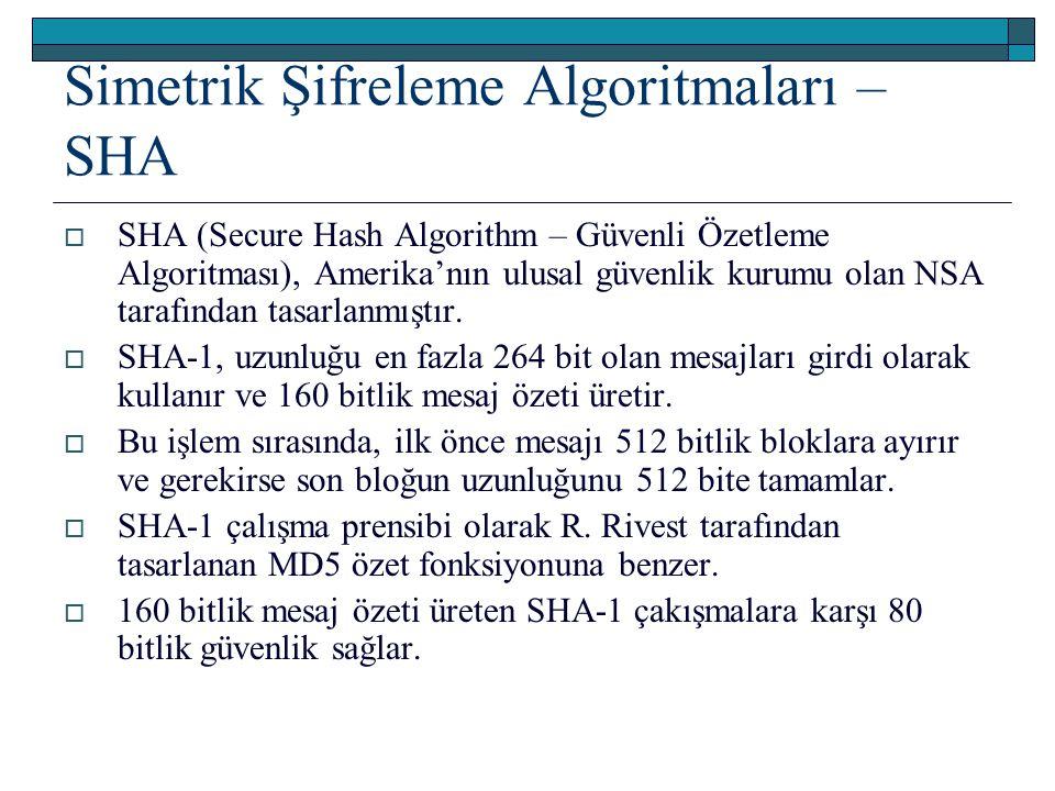 Simetrik Şifreleme Algoritmaları – SHA