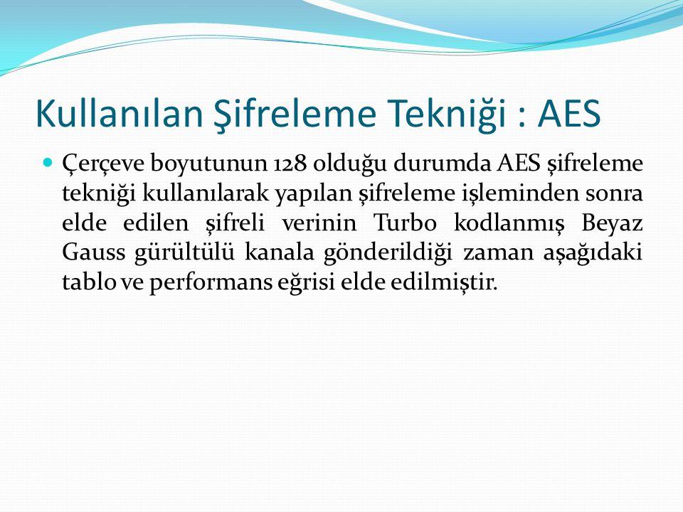 Kullanılan Şifreleme Tekniği : AES