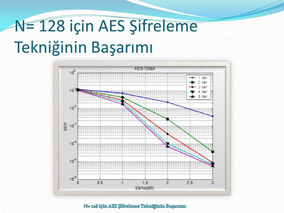 N= 128 için AES Şifreleme Tekniğinin Başarımı