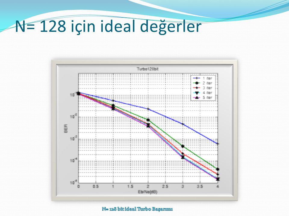 N= 128 bit ideal Turbo Başarımı