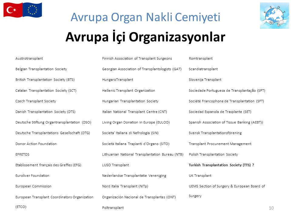 Avrupa Organ Nakli Cemiyeti Avrupa İçi Organizasyonlar