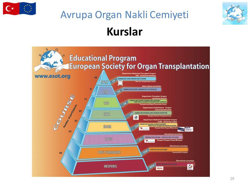 Avrupa Organ Nakli Cemiyeti Kurslar