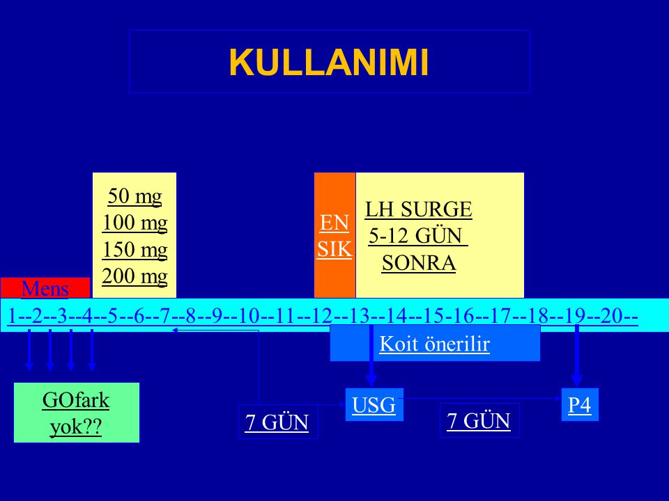 KULLANIMI 50 mg 100 mg 150 mg 200 mg LH SURGE 5-12 GÜN SONRA EN SIK