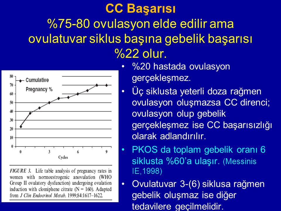 CC Başarısı %75-80 ovulasyon elde edilir ama ovulatuvar siklus başına gebelik başarısı %22 olur.