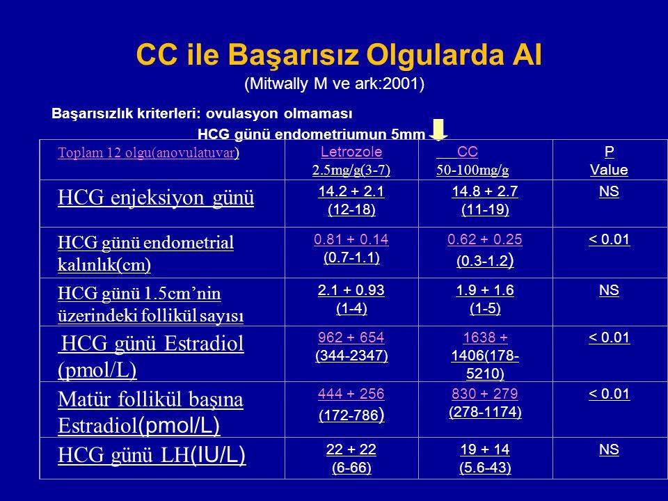 CC ile Başarısız Olgularda AI (Mitwally M ve ark:2001)