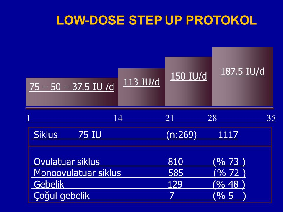 LOW-DOSE STEP UP PROTOKOL