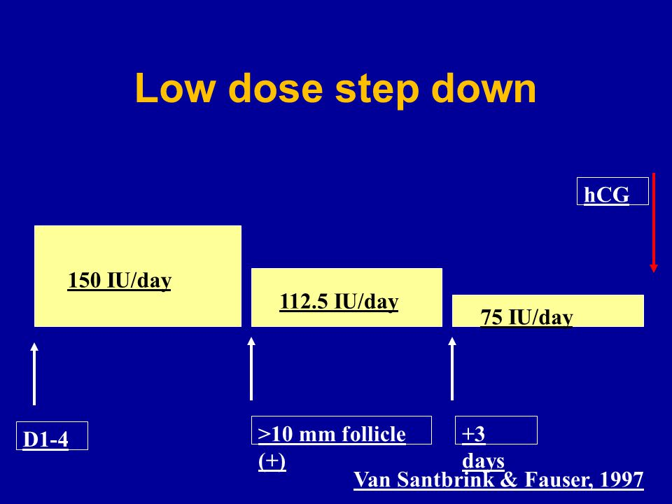 Low dose step down hCG 150 IU/day 112.5 IU/day 75 IU/day