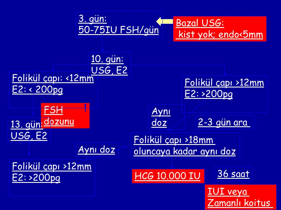 3. gün: 50-75IU FSH/gün. 10. gün: USG, E2. Folikül çapı >12mm. E2: >200pg. Folikül çapı >18mm.