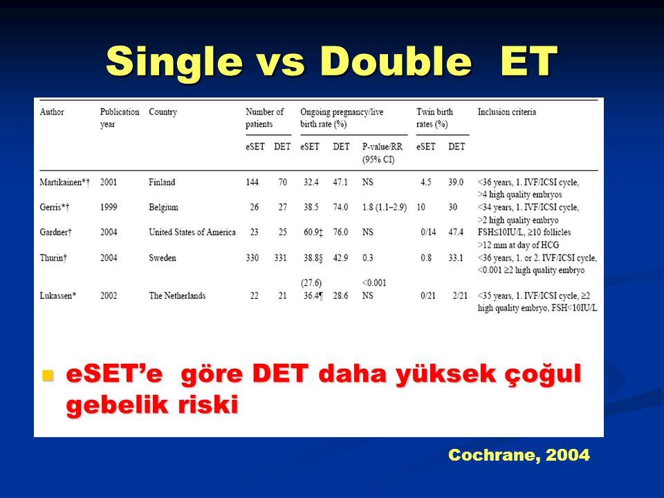 Single vs Double ET eSET'e göre DET daha yüksek çoğul gebelik riski