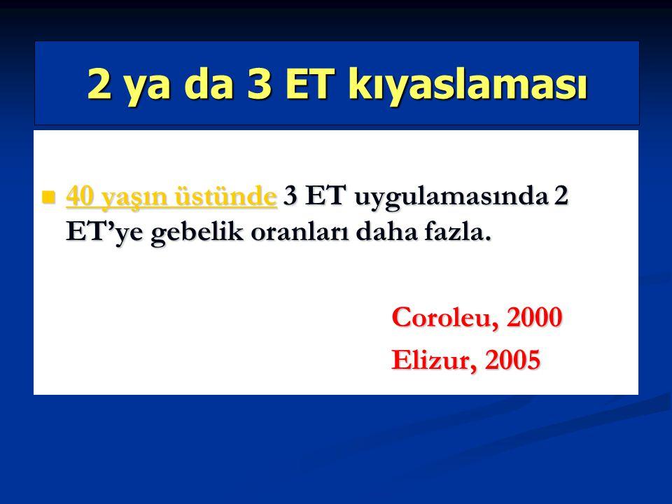 2 ya da 3 ET kıyaslaması 40 yaşın üstünde 3 ET uygulamasında 2 ET'ye gebelik oranları daha fazla. Coroleu, 2000.