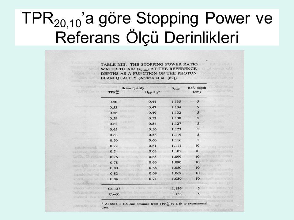 TPR20,10'a göre Stopping Power ve Referans Ölçü Derinlikleri