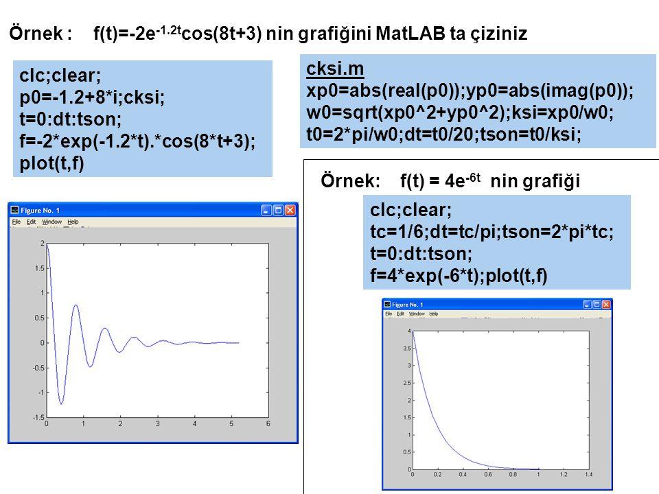 Örnek : f(t)=-2e-1.2tcos(8t+3) nin grafiğini MatLAB ta çiziniz