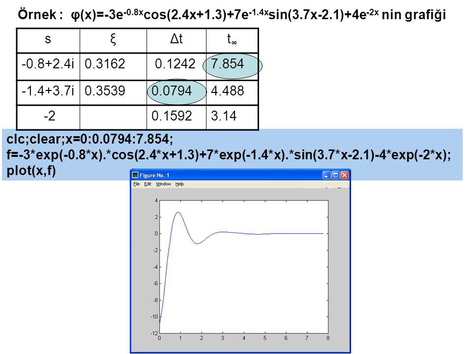 Örnek : φ(x)=-3e-0. 8xcos(2. 4x+1. 3)+7e-1. 4xsin(3. 7x-2