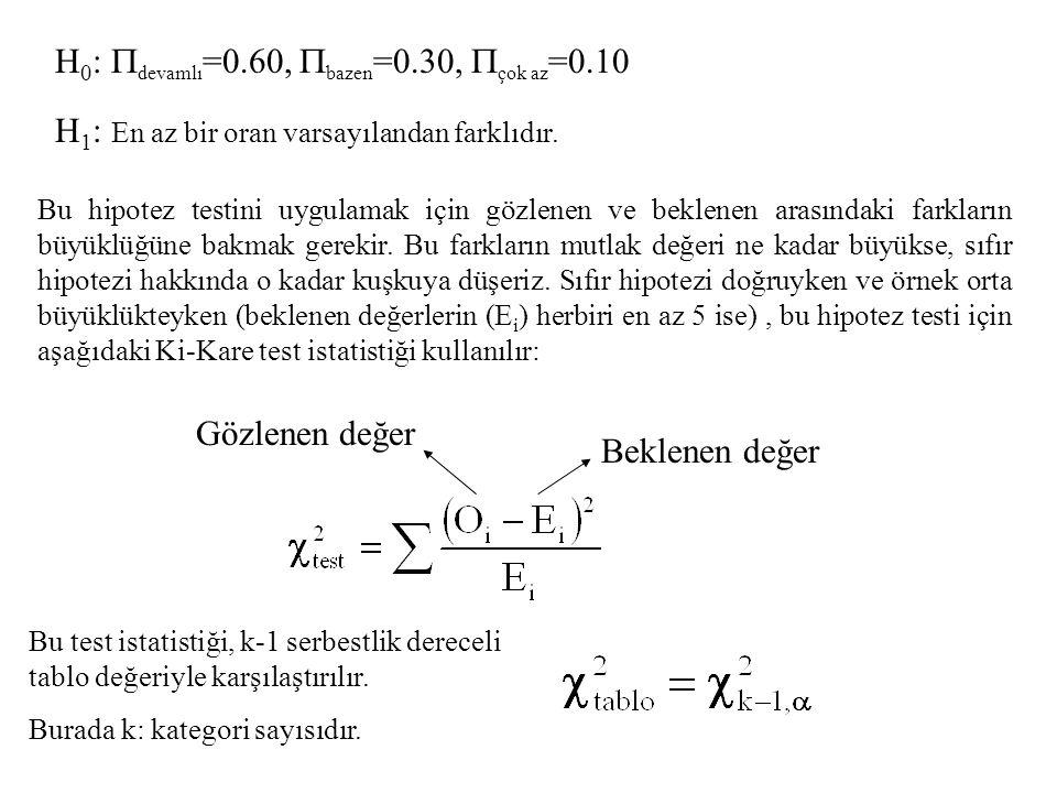 H0: devamlı=0.60, bazen=0.30, çok az=0.10