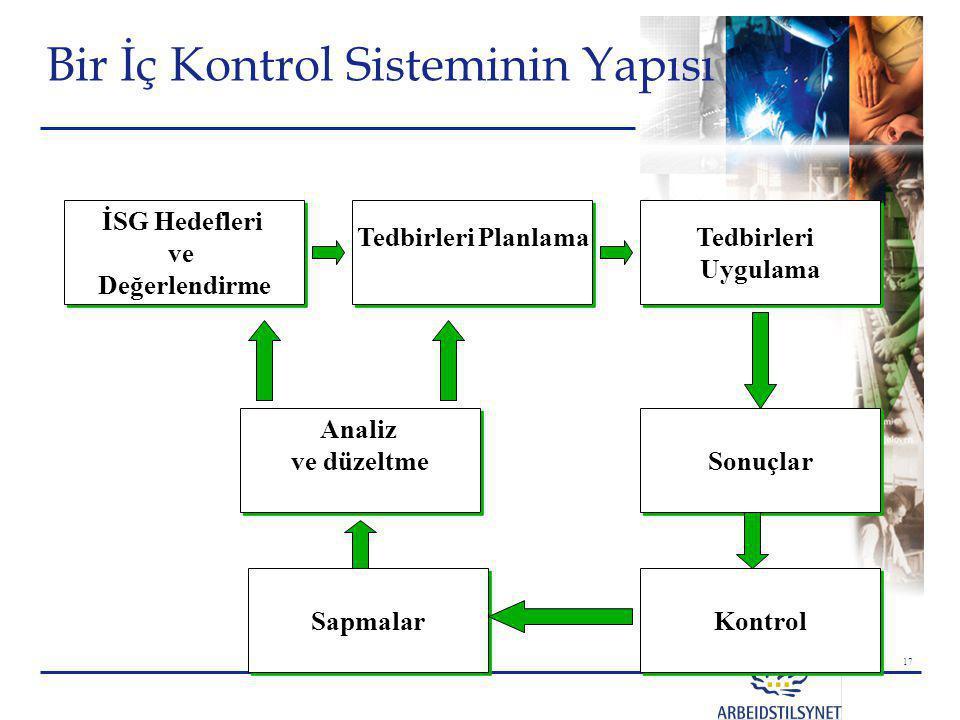 Bir İç Kontrol Sisteminin Yapısı