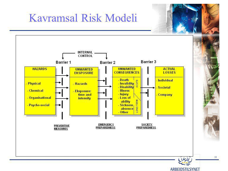 Kavramsal Risk Modeli