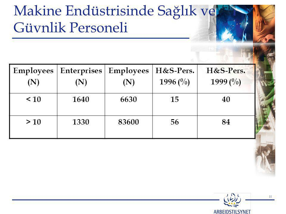 Makine Endüstrisinde Sağlık ve Güvnlik Personeli
