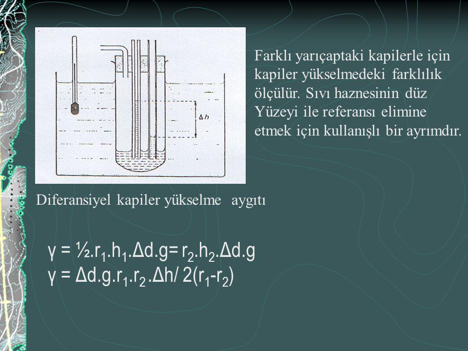 γ = ½.r1.h1.Δd.g= r2.h2.Δd.g γ = Δd.g.r1.r2 .Δh/ 2(r1-r2)