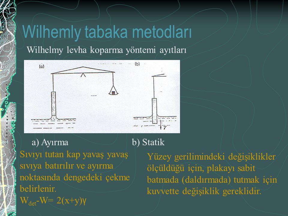 Wilhemly tabaka metodları