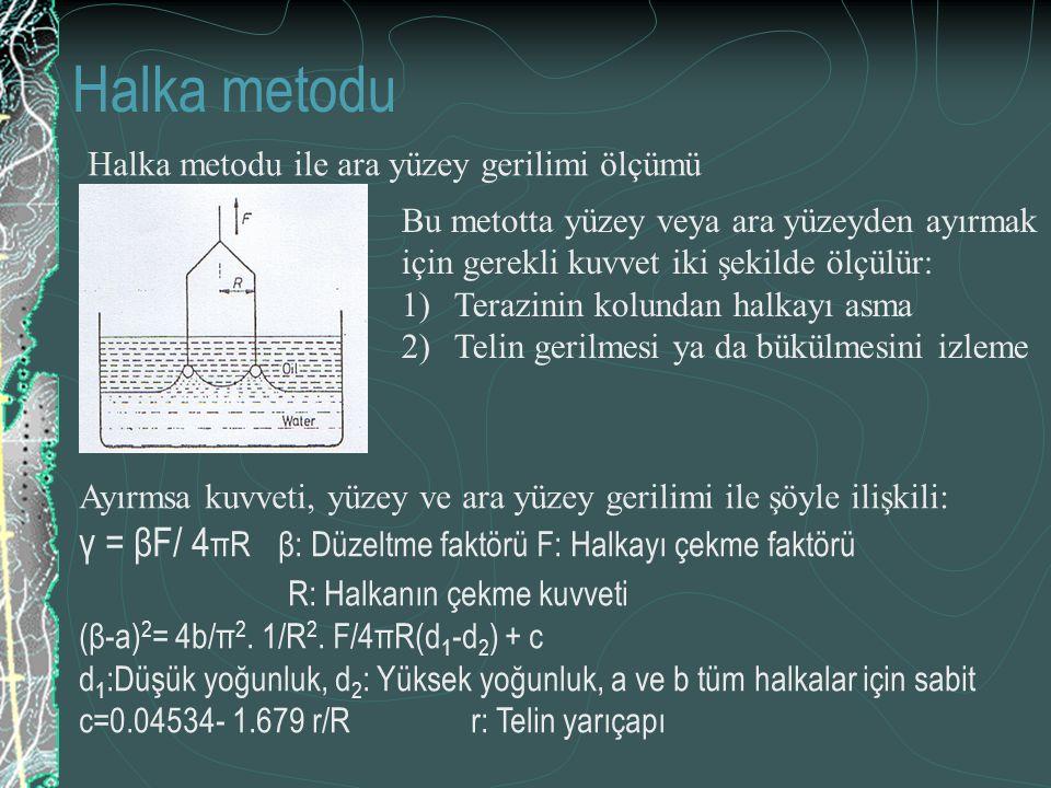Halka metodu γ = βF/ 4πR β: Düzeltme faktörü F: Halkayı çekme faktörü