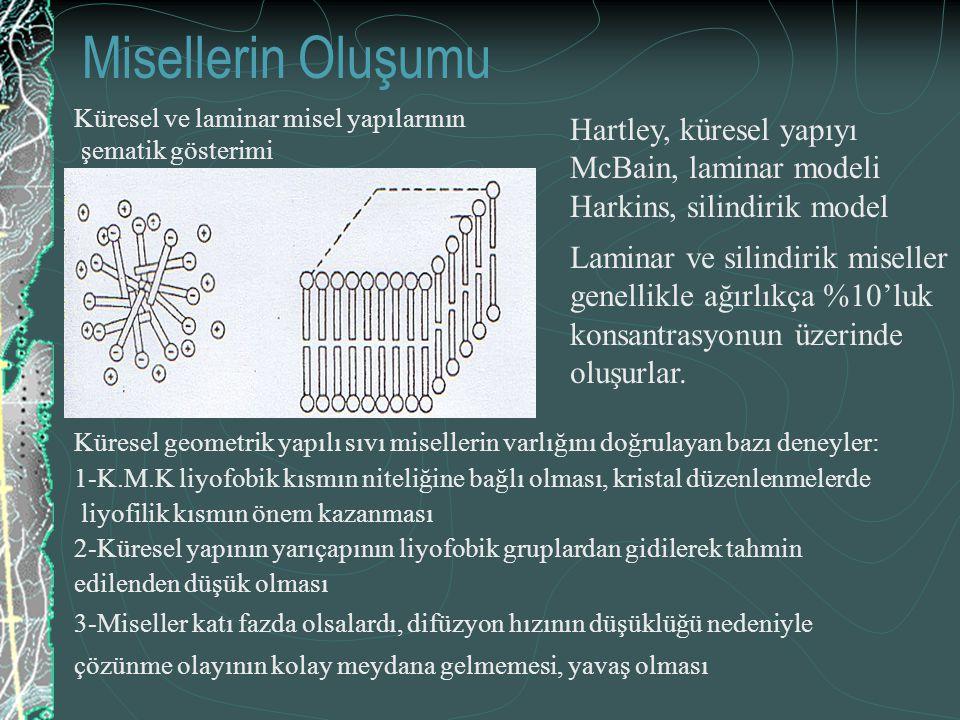 Misellerin Oluşumu Hartley, küresel yapıyı McBain, laminar modeli