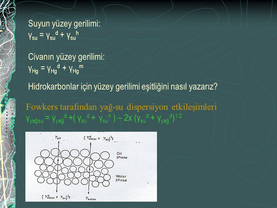 Suyun yüzey gerilimi: γsu = γsud + γsuh