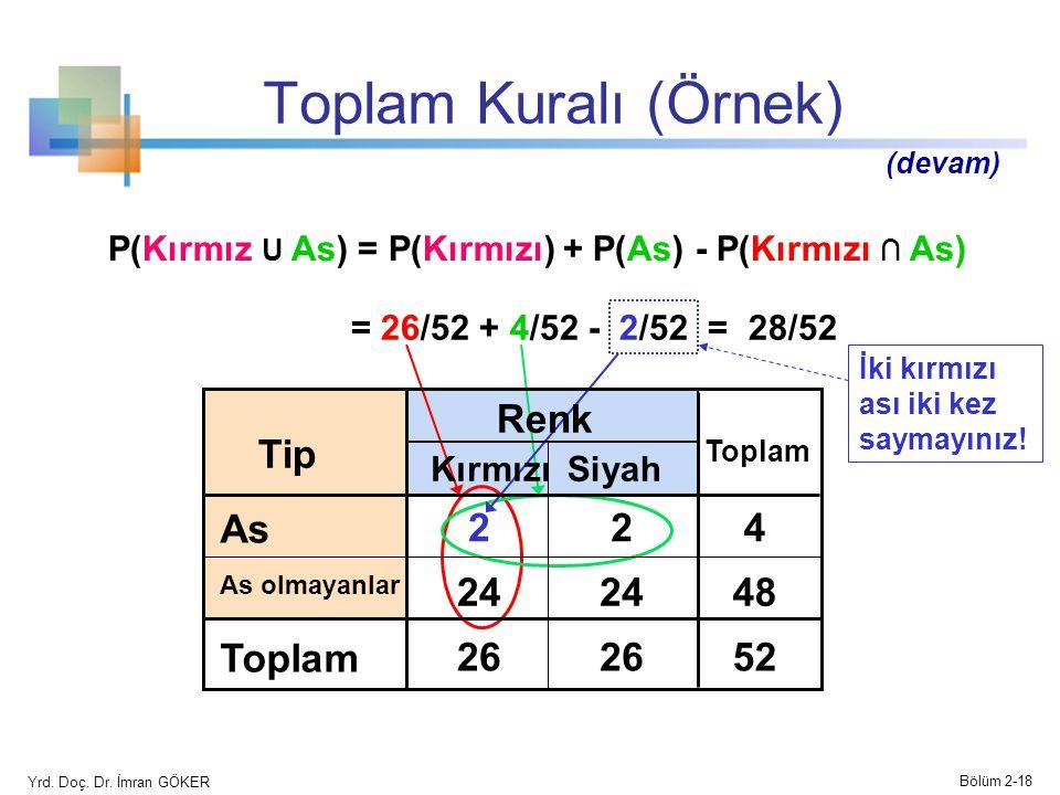 Toplam Kuralı (Örnek) Renk Tip As 2 2 4 24 24 48 Toplam 26 26 52
