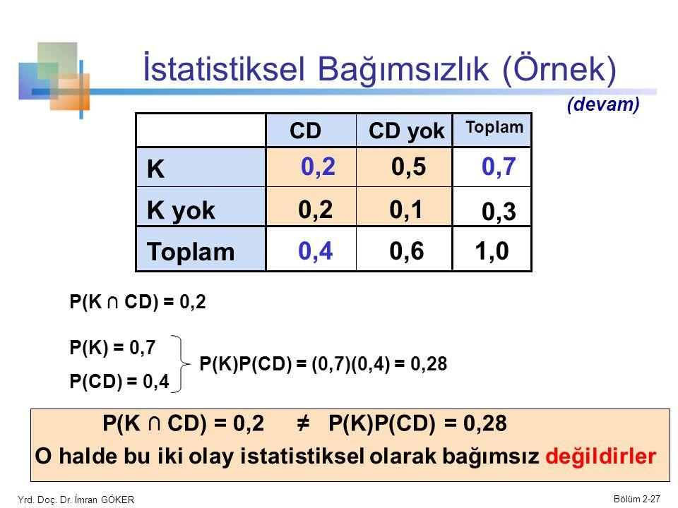 İstatistiksel Bağımsızlık (Örnek)