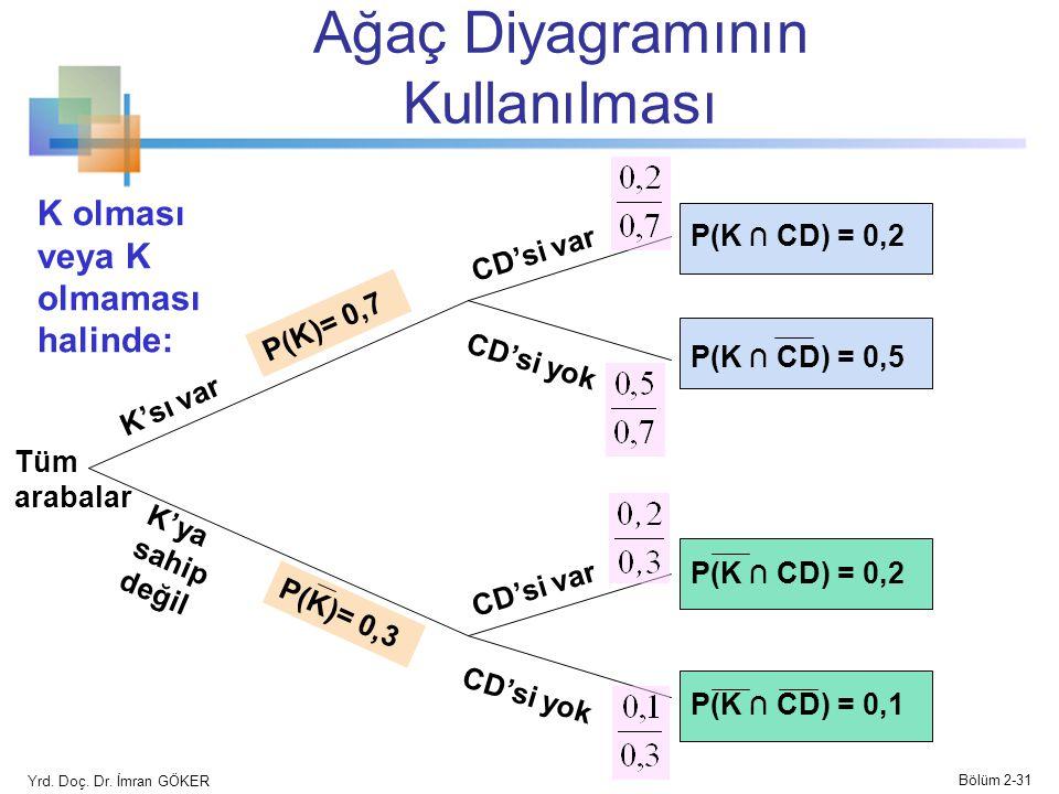 Ağaç Diyagramının Kullanılması
