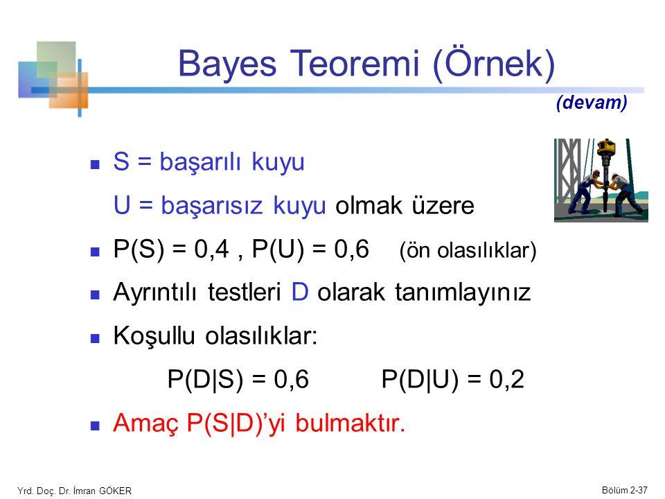 Bayes Teoremi (Örnek) S = başarılı kuyu U = başarısız kuyu olmak üzere