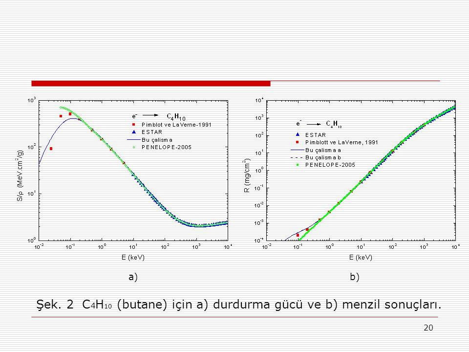Şek. 2 C4H10 (butane) için a) durdurma gücü ve b) menzil sonuçları.