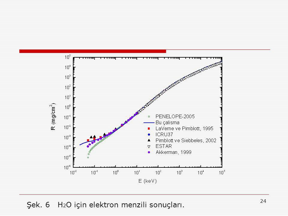 Şek. 6 H2O için elektron menzili sonuçları.
