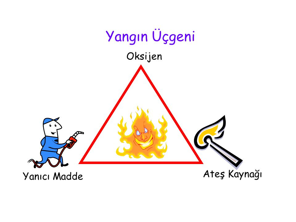 Yangın Üçgeni Oksijen Ateş Kaynağı Yanıcı Madde