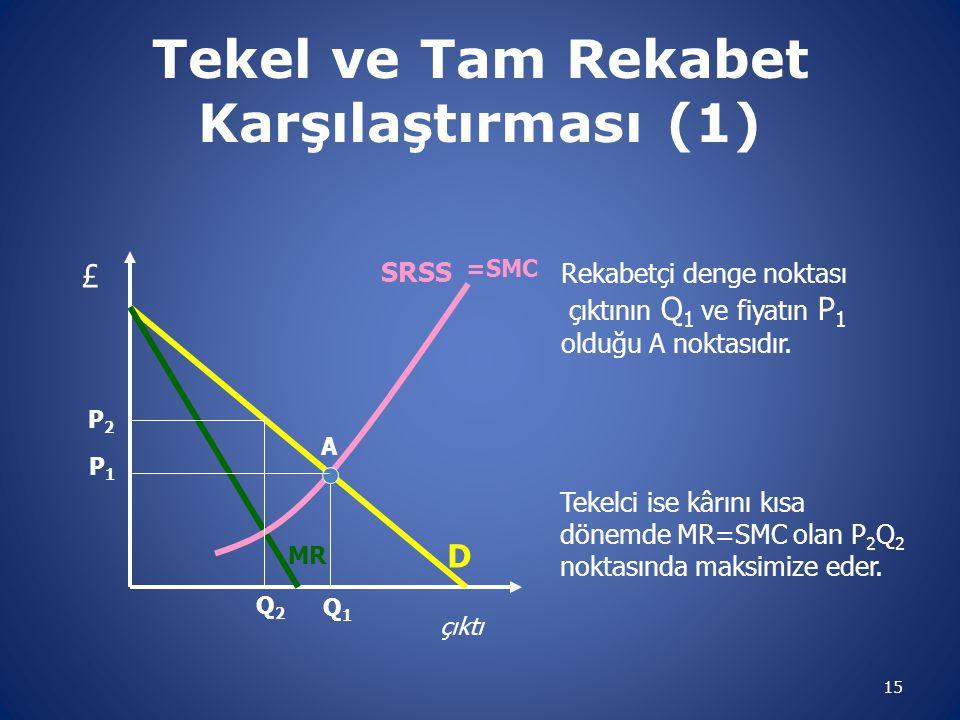 Tekel ve Tam Rekabet Karşılaştırması (1)