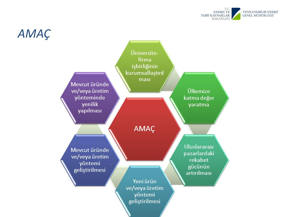 AMAÇ AMAÇ Üniversite-firma işbirliğinin kurumsallaştırılması
