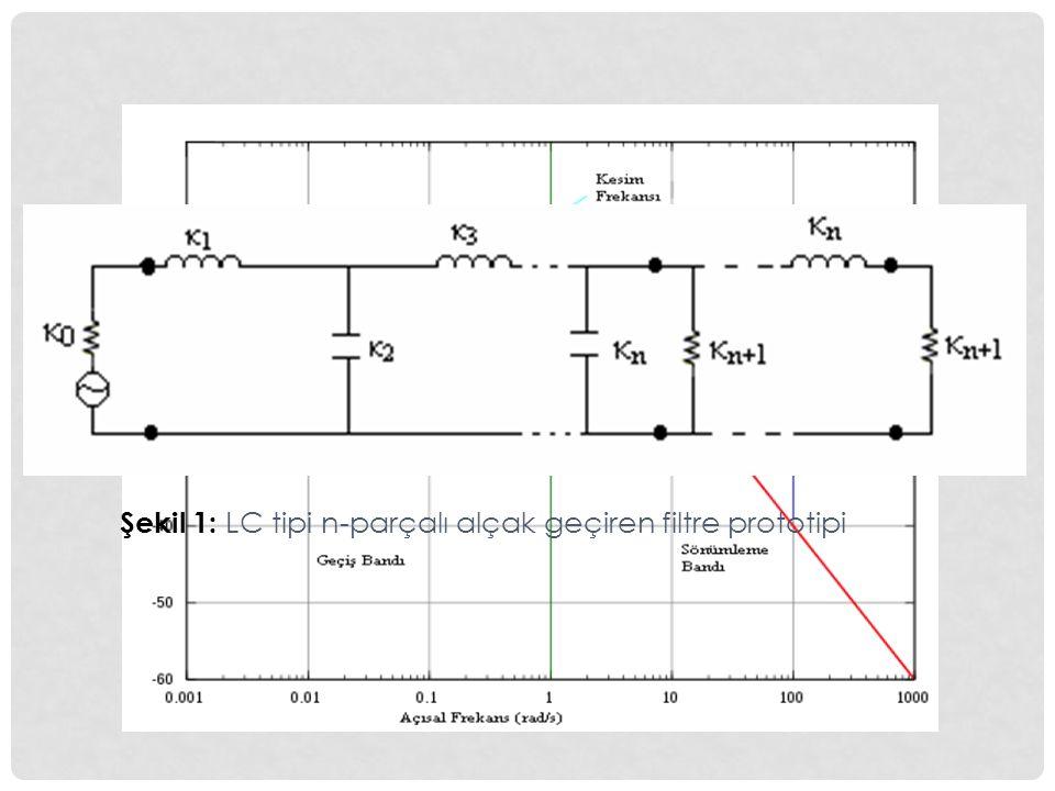 Şekil 1: LC tipi n-parçalı alçak geçiren filtre prototipi