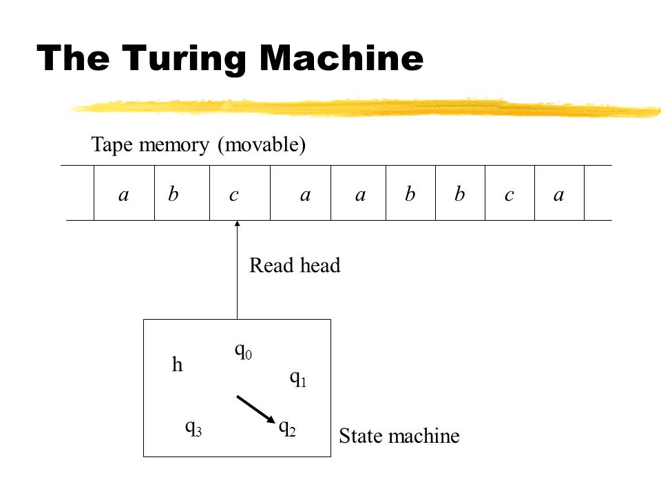 The Turing Machine Tape memory (movable) a b c a a b b c a Read head