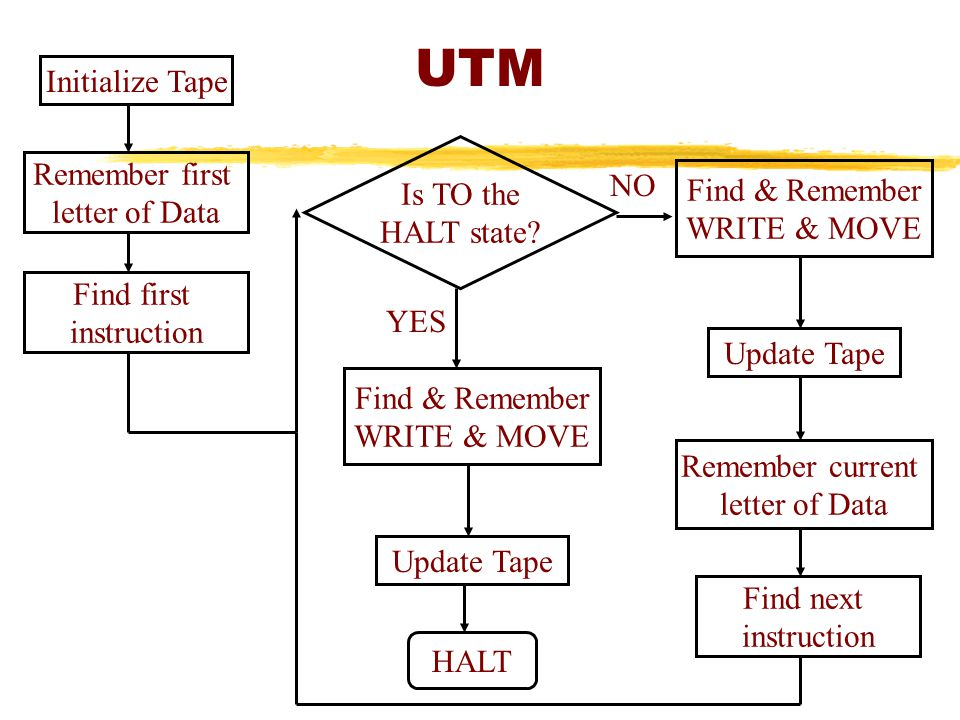 UTM Initialize Tape Remember first Is TO the NO Find & Remember