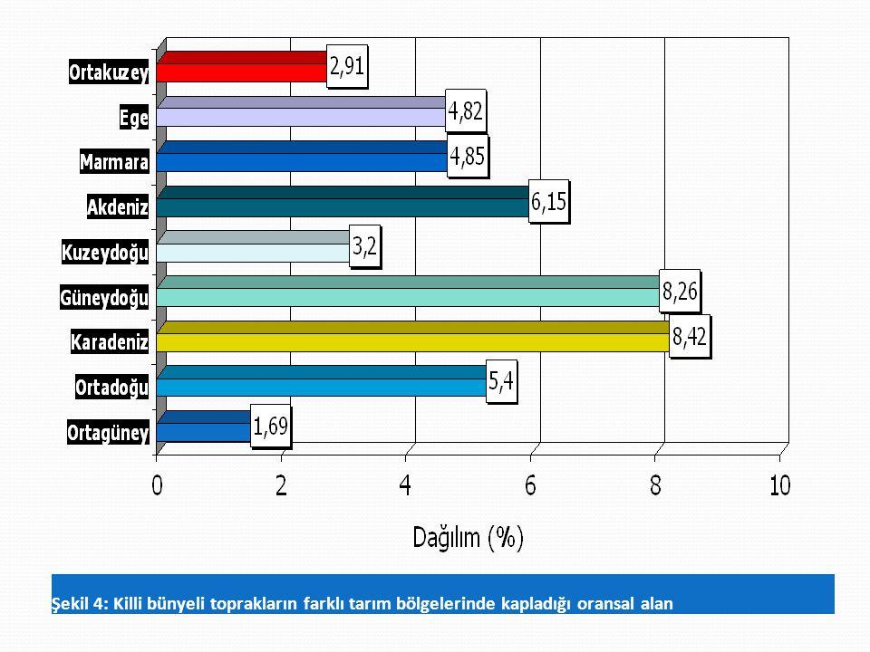 Şekil 4: Killi bünyeli toprakların farklı tarım bölgelerinde kapladığı oransal alan