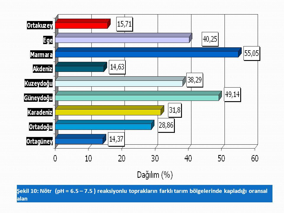 Şekil 10: Nötr (pH = 6.5 – 7.5 ) reaksiyonlu toprakların farklı tarım bölgelerinde kapladığı oransal alan