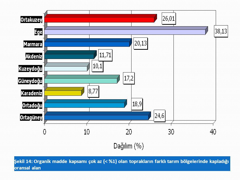 Şekil 14: Organik madde kapsamı çok az (< %1) olan toprakların farklı tarım bölgelerinde kapladığı oransal alan