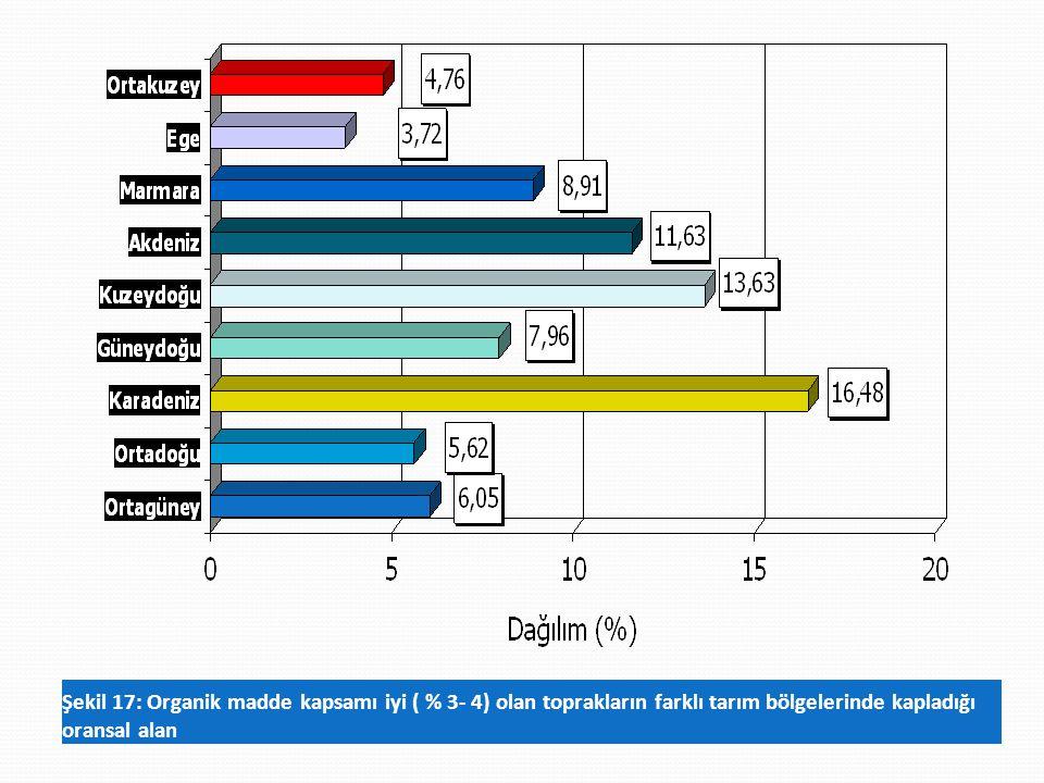 Şekil 17: Organik madde kapsamı iyi ( % 3- 4) olan toprakların farklı tarım bölgelerinde kapladığı oransal alan