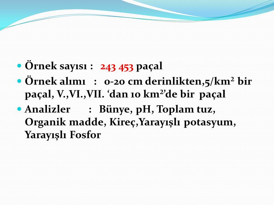 Örnek sayısı : 243 453 paçal Örnek alımı : 0-20 cm derinlikten,5/km² bir paçal, V.,VI.,VII. 'dan 10 km²'de bir paçal.