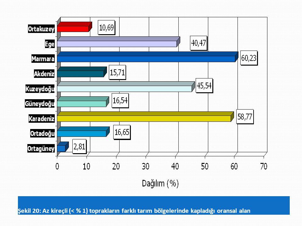 Şekil 20: Az kireçli (< % 1) toprakların farklı tarım bölgelerinde kapladığı oransal alan